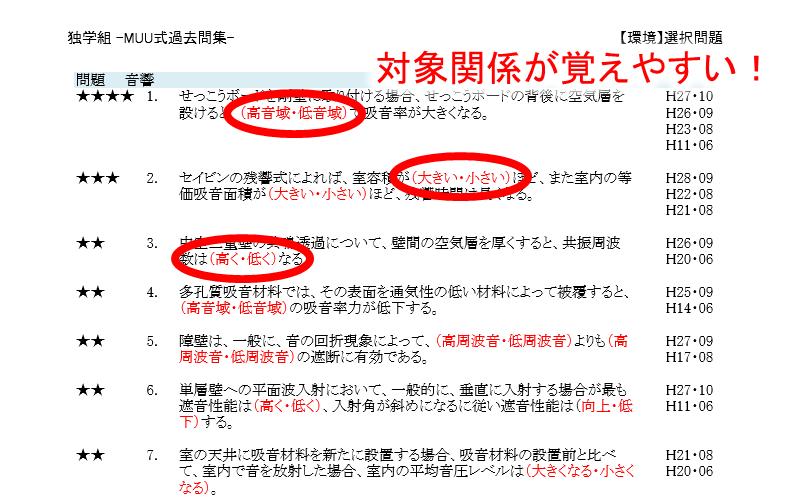 サンプル対象関係【一級建築士過去問ダウンロード独学組】